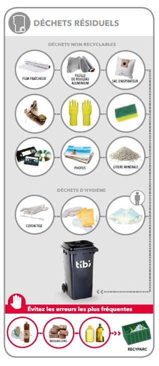 Guide du tri des déchets conteneur à puce gris