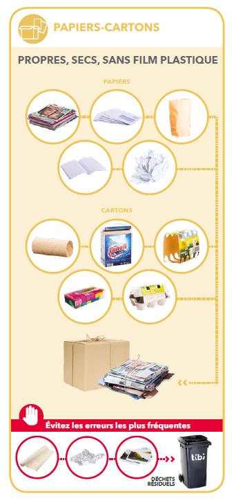 Guide du tri du papier-carton en porte-à-porte
